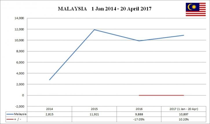 Clip_19 Malaysia