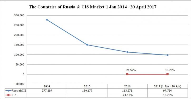 Clip_25 Russia & CIS